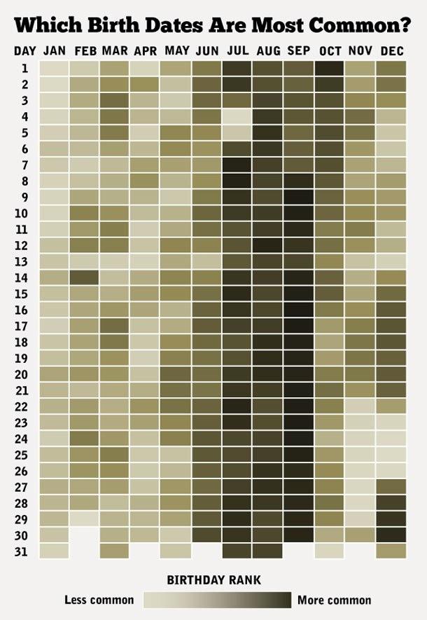most-common-birth-dates-birthdays-20120517-095016